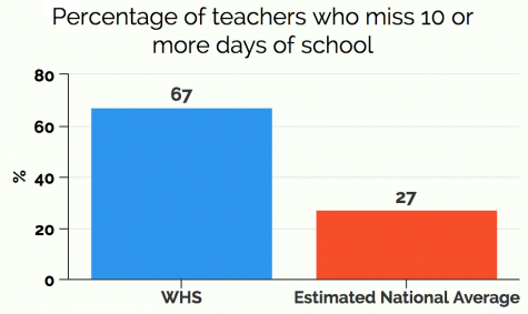 WHS teacher absences outpace national average