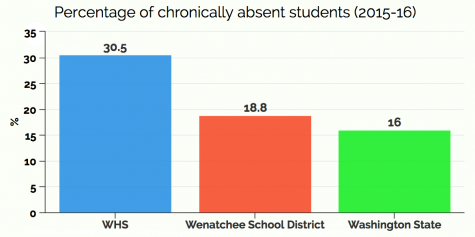 Chronic absences affecting student performance